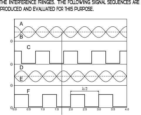 the interference fringes. The following signal sequences are produced and evaluated for this purpose. A