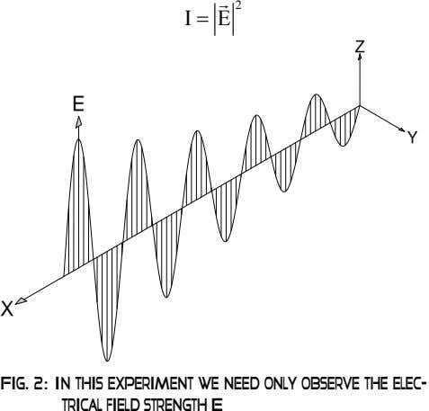 2 I = E Z E Y X Fig. 2: In this experiment we need