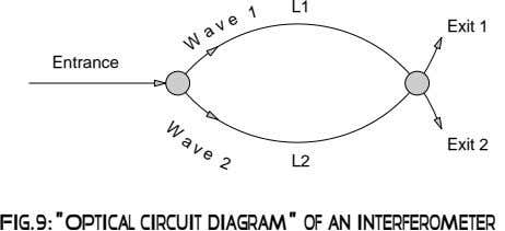 "L1 Exit 1 Entrance 2 Exit 2 L2 1 e v Fig.9:""Optical circuit diagram"" of"