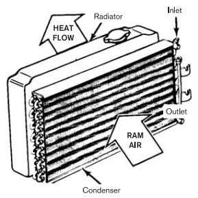 and flows from the condenser and towards the evaporator. RECEIVER-DRIER ACCUMULATOR The receiver-drier is used on