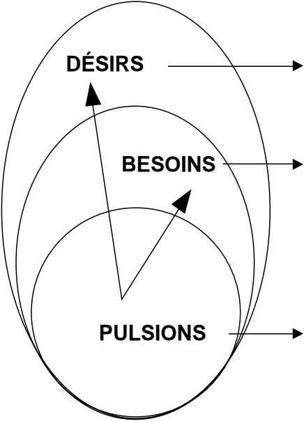 DÉSIRS BESOINS PULSIONS