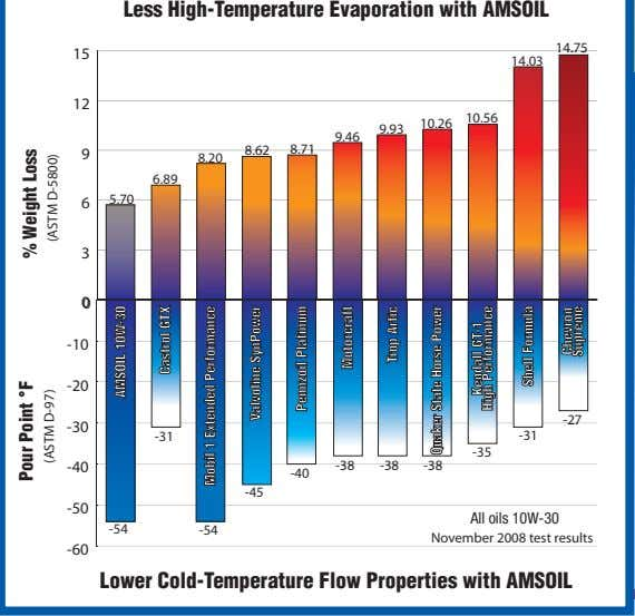 Less High-Temperature Evaporation with AMSOIL 14.75 15 14.03 12 10.56 10.26 9.93 9.46 8.71 9