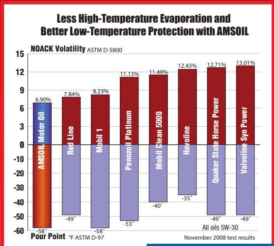 Less High-Temperature Evaporation and Better Low-Temperature Protection with AMSOIL NOACK Volatility ASTM D-5800 15