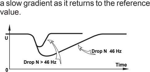 a slow gradient as it returns to the reference value. U Drop N 46 Hz
