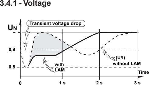3.4.1 - Voltage Transient voltage drop UN 0,9 (U/f) with without LAM 0,8 LAM Time