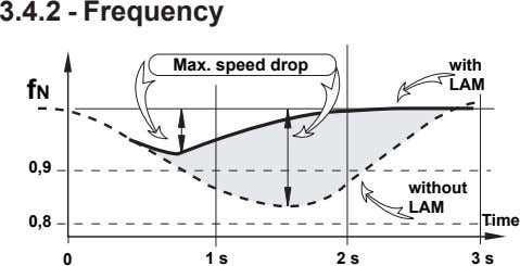 3.4.2 - Frequency Max. speed drop with fN LAM 0,9 without LAM 0,8 Time 0