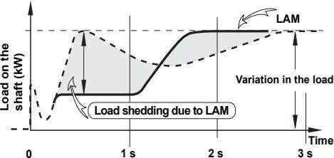 LAM Variation in the load Load shedding due to LAM Time 0 1 s 2