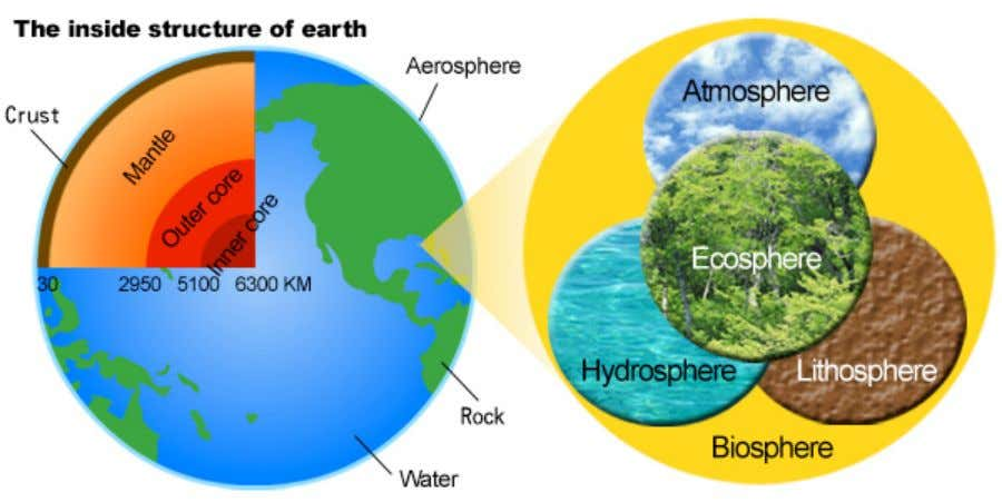 "biosphere includes all regions of Earth where organisms live !""#$%&'()$)"