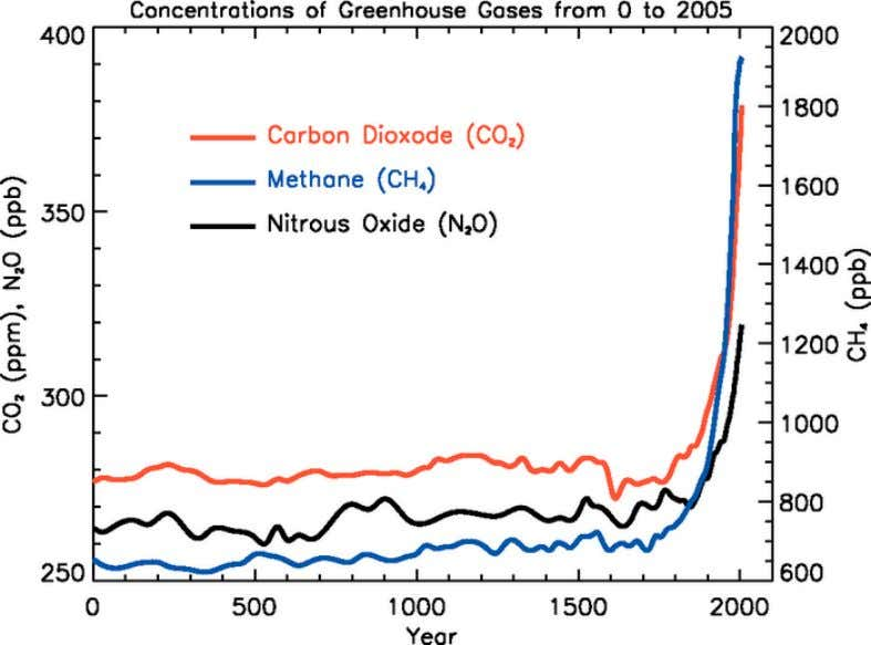 Human activities are responsible for rising concentration of greenhouse gas