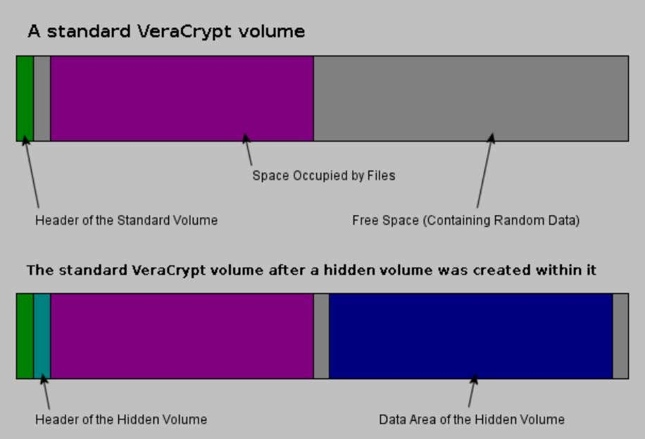 situations without revealing the password to your volume. The layout of a standard VeraCrypt volume before