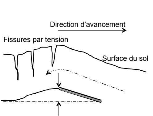 Direction d'avancement Fissures par tension Surface du sol