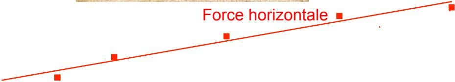Force horizontale