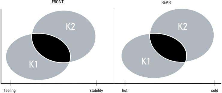 FRONT REAR K2 K2 K1 K1 feeling stability hot cold