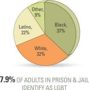 Other, 9% Black, Latino, 37% 22% White, 32% 7.9% OF ADULTS IN PRISON & JAIL