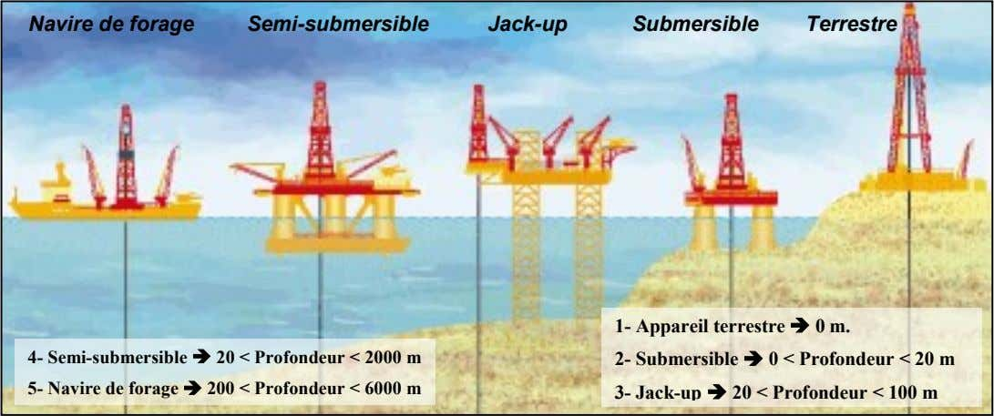 Navire de forage Semi-submersible Jack-up Submersible Terrestre 4- Semi-submersible  20 < Profondeur <
