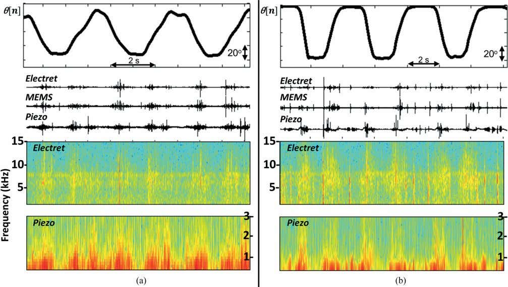 ON BIOMEDICAL ENGINEERING, VOL. 63, NO. 8, AUGUST 2016 Fig. 4. Joint sounds simultaneously sensed by
