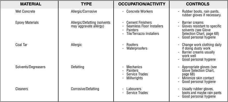 MATERIAL TYPE OCCUPATION/ACTIVITY CONTROLS Wet Concrete Allergic/Corrosive - Concrete Workers - Rubber boots, rain
