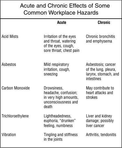 Acute and Chronic Effects of Some Common Workplace Hazards Acute Chronic Acid Mists Irritation of