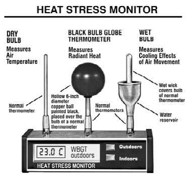 HEAT STRESS Heat stress monitors currently available calculate WBGT automatically. The equipment required and the method