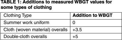 TABLE 1: Additions to measured WBGT values for some types of clothing Clothing Type Addition