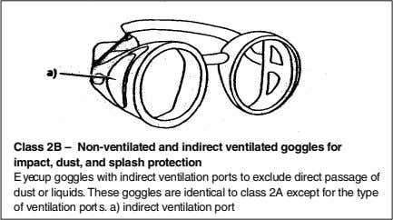 Class 2B – Non-ventilated and indirect ventilated goggles for impact, dust, and splash protection E