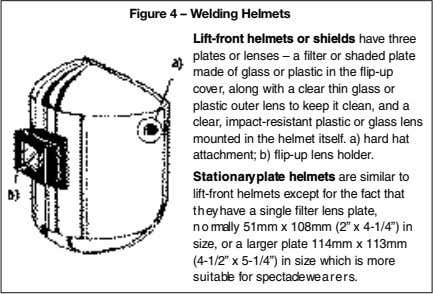 Figure 4 – Welding Helmets Lift-front helmets or shields have three plates or lenses –