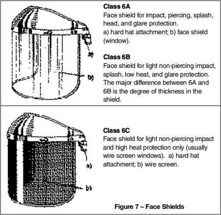 Class 6A Face shield for impact, piercing, splash, head, and glare protection. a) hard hat