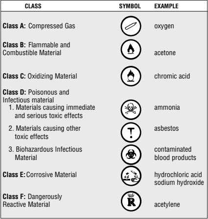 CLASS SYMBOL EXAMPLE Class A: Compressed Gas oxygen Class B: Flammable and Combustible Material acetone