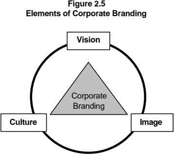 Figure 2.5 Elements of Corporate Branding Vision Corporate Branding Culture Image
