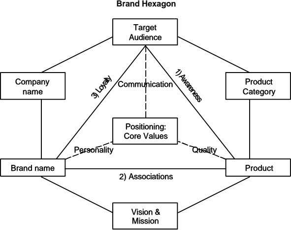 Brand Hexagon Target Target Audience Audience 1) Awareness 1) Awareness Company Company Product Product