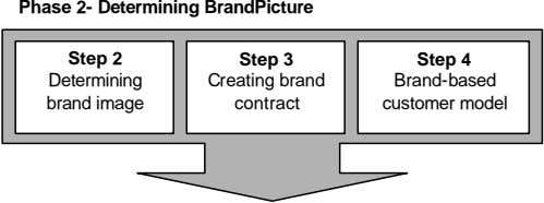 Phase 2- Determining BrandPicture Step 2 Step 3 Step 4 Determining Creating brand Brand-based brand