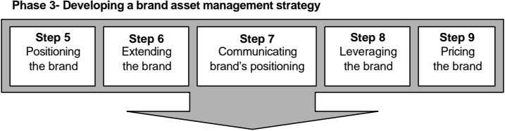 Phase 3- Developing a brand asset management strategy Step 5 Step 6 Step 7 Step