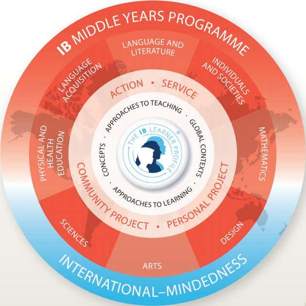 Distinctive features of the MYP At the core of all IB Programmes is the learner