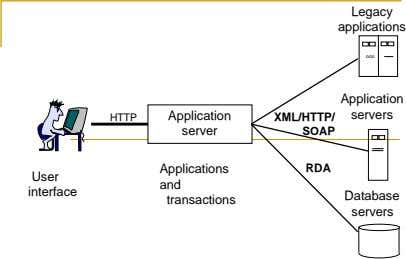 Legacy applications ooo Application Application servers HTTP XML/HTTP/ server SOAP Applications RDA User and