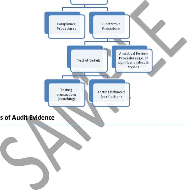 length for examination of unusual or unexplained deviations Types of Audit Evidence Auditing Mantras for CA