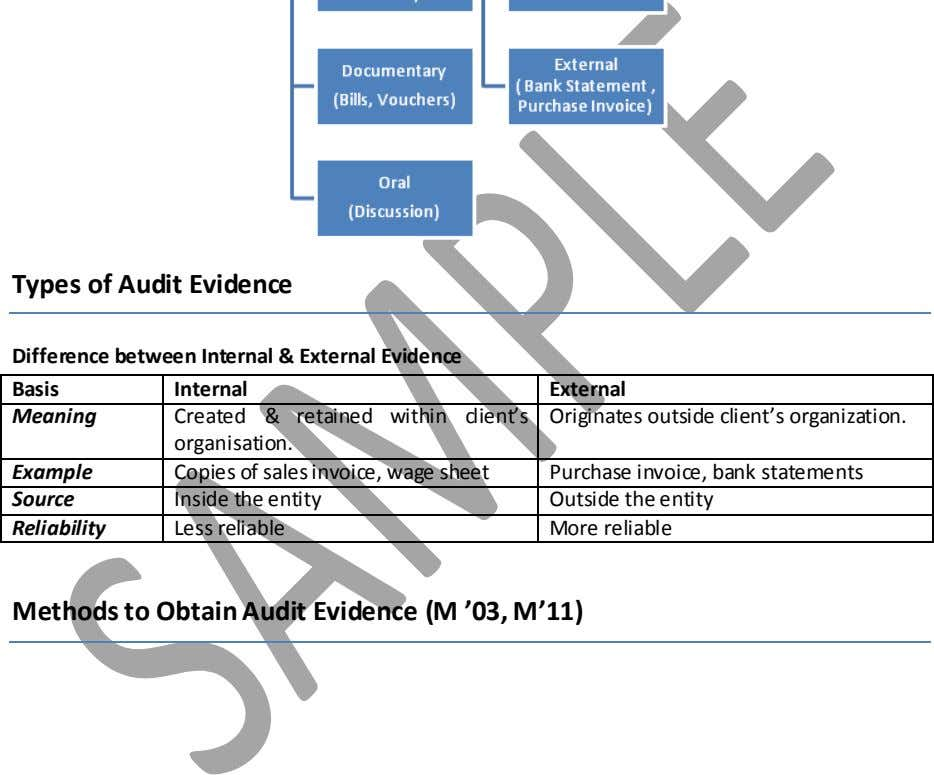 Types of Audit Evidence Difference between Internal & External Evidence Basis Internal External Meaning Created