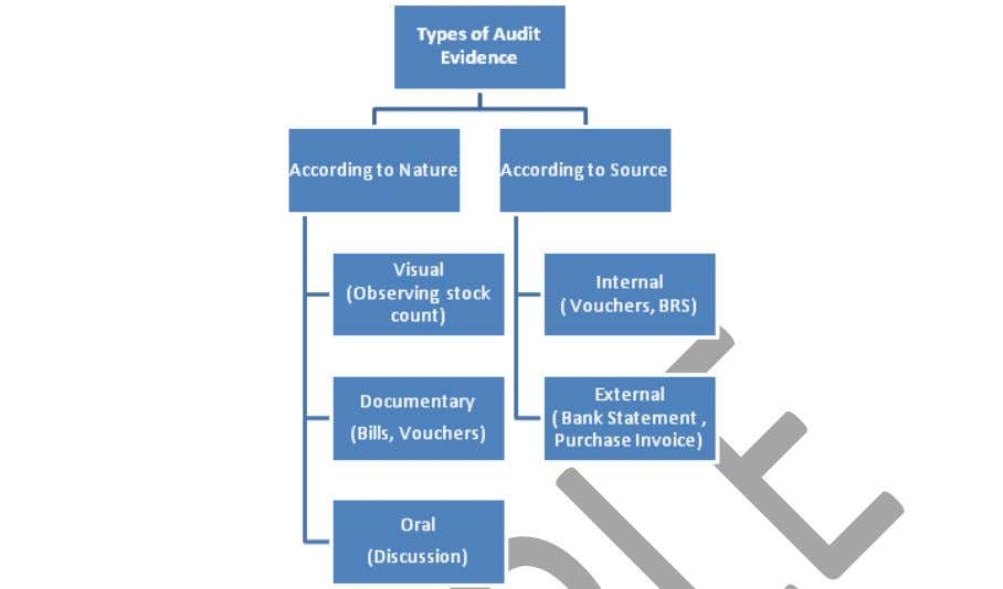 | Auditing & Assurance http://www.auditingmantras.com/ Types of Audit Evidence Difference between Internal &