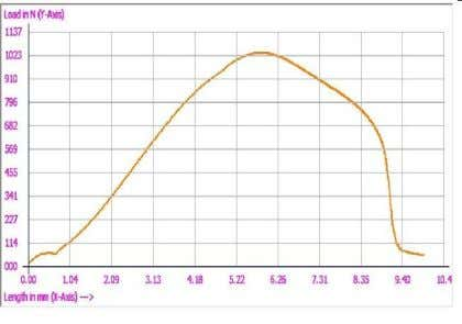 Fig-2(a): The load v/s displacement curve for TR-1 specimen Fig-2(b): The load v/s displacement curve for