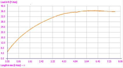 Fig-3(a) the load v/s deflection curve for TR-1 specimen Fig-3.0(b) the load v/s deflection curve for