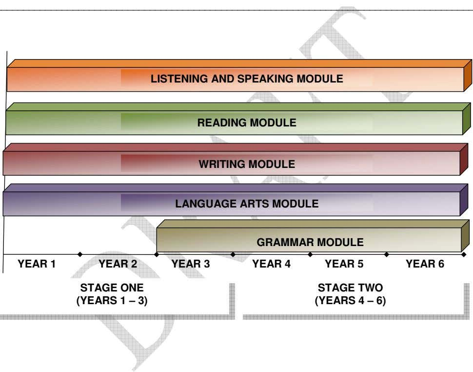 LISTENING AND SPEAKING MODULE READING MODULE WRITING MODULE LANGUAGE ARTS MODULE GRAMMAR MODULE YEAR 1