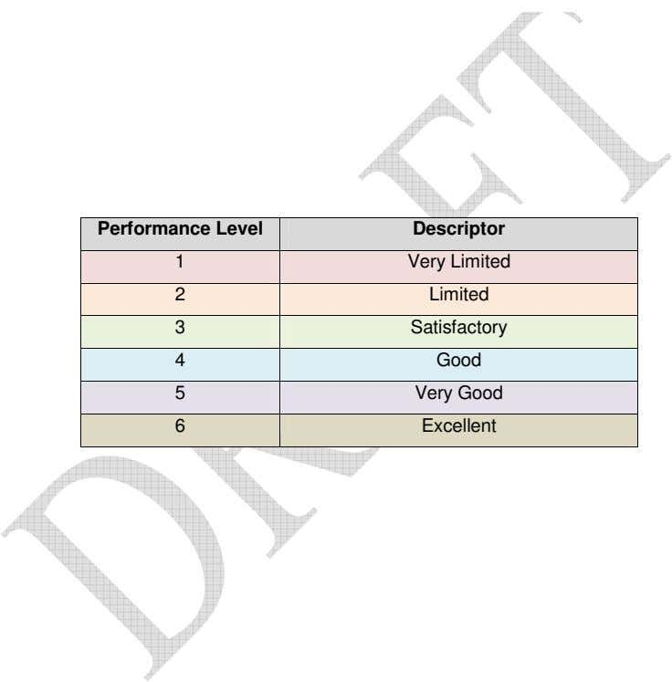Performance Level Descriptor 1 Very Limited 2 Limited 3 Satisfactory 4 Good 5 Very Good
