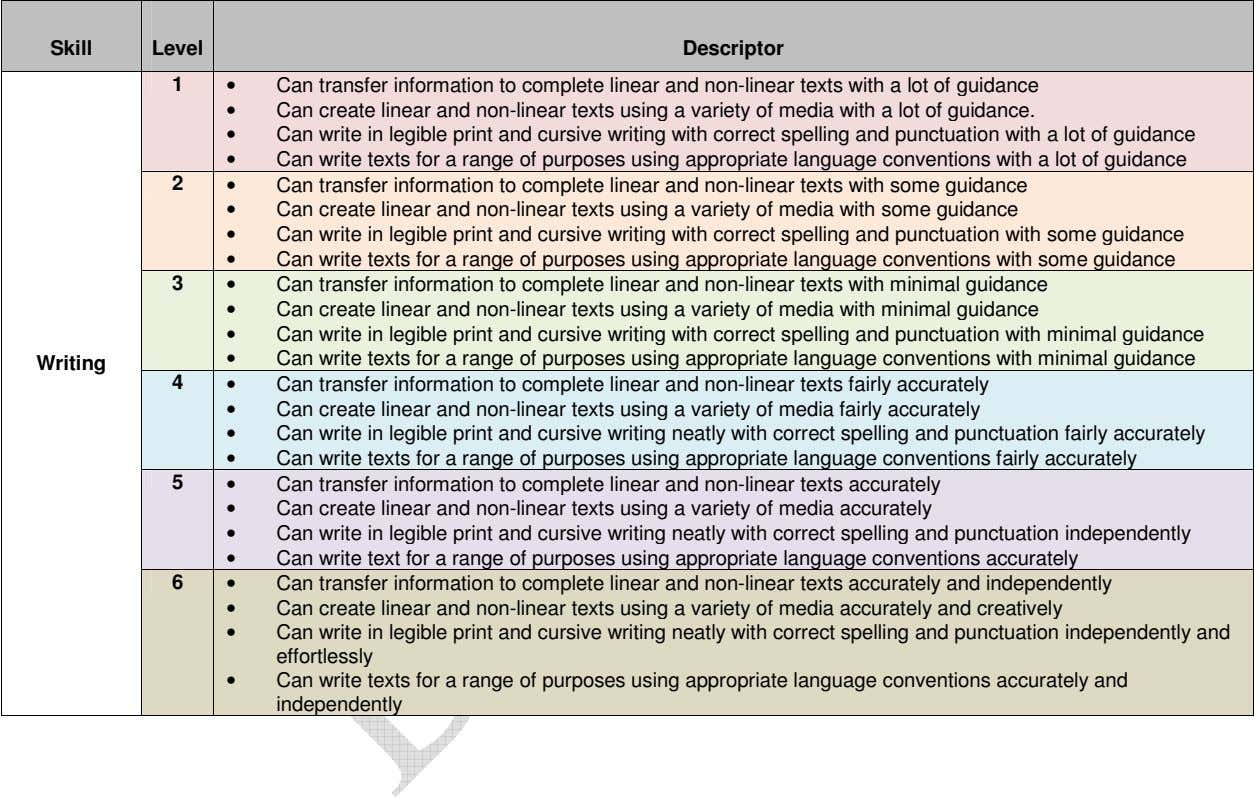 Skill Level Descriptor 1 • Can transfer information to complete linear and non-linear texts with