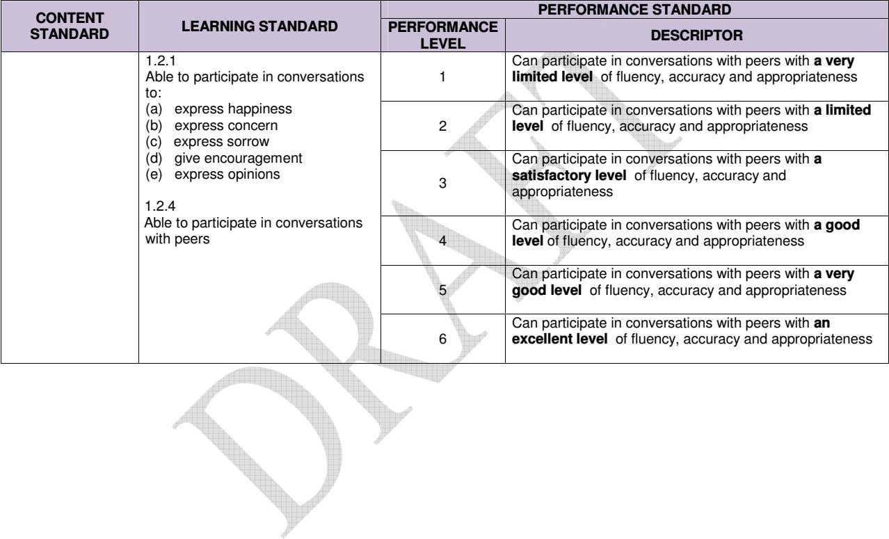 PERFORMANCE STANDARD CONTENT LEARNING STANDARD PERFORMANCE STANDARD DESCRIPTOR LEVEL 1.2.1 Can participate in