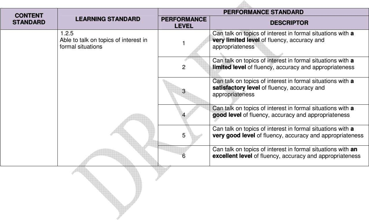 PERFORMANCE STANDARD CONTENT LEARNING STANDARD PERFORMANCE STANDARD DESCRIPTOR LEVEL 1.2.5 Can talk on topics of