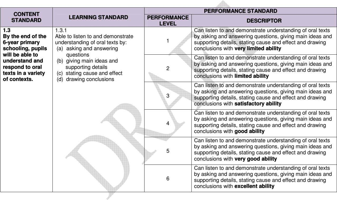 PERFORMANCE STANDARD CONTENT LEARNING STANDARD PERFORMANCE STANDARD DESCRIPTOR LEVEL 1.3 1.3.1 By the end of