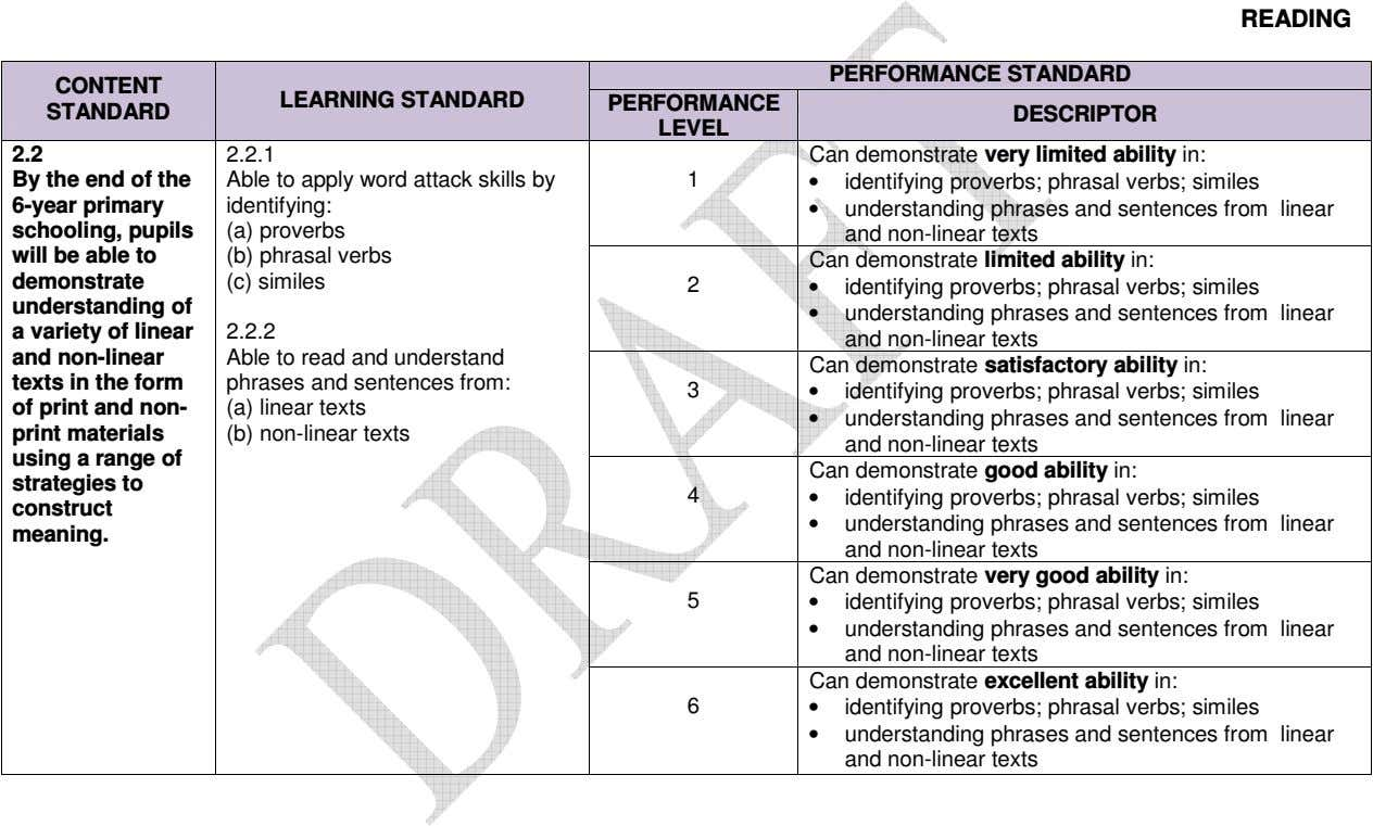READING PERFORMANCE STANDARD CONTENT LEARNING STANDARD PERFORMANCE STANDARD DESCRIPTOR LEVEL 2.2 2.2.1 Can