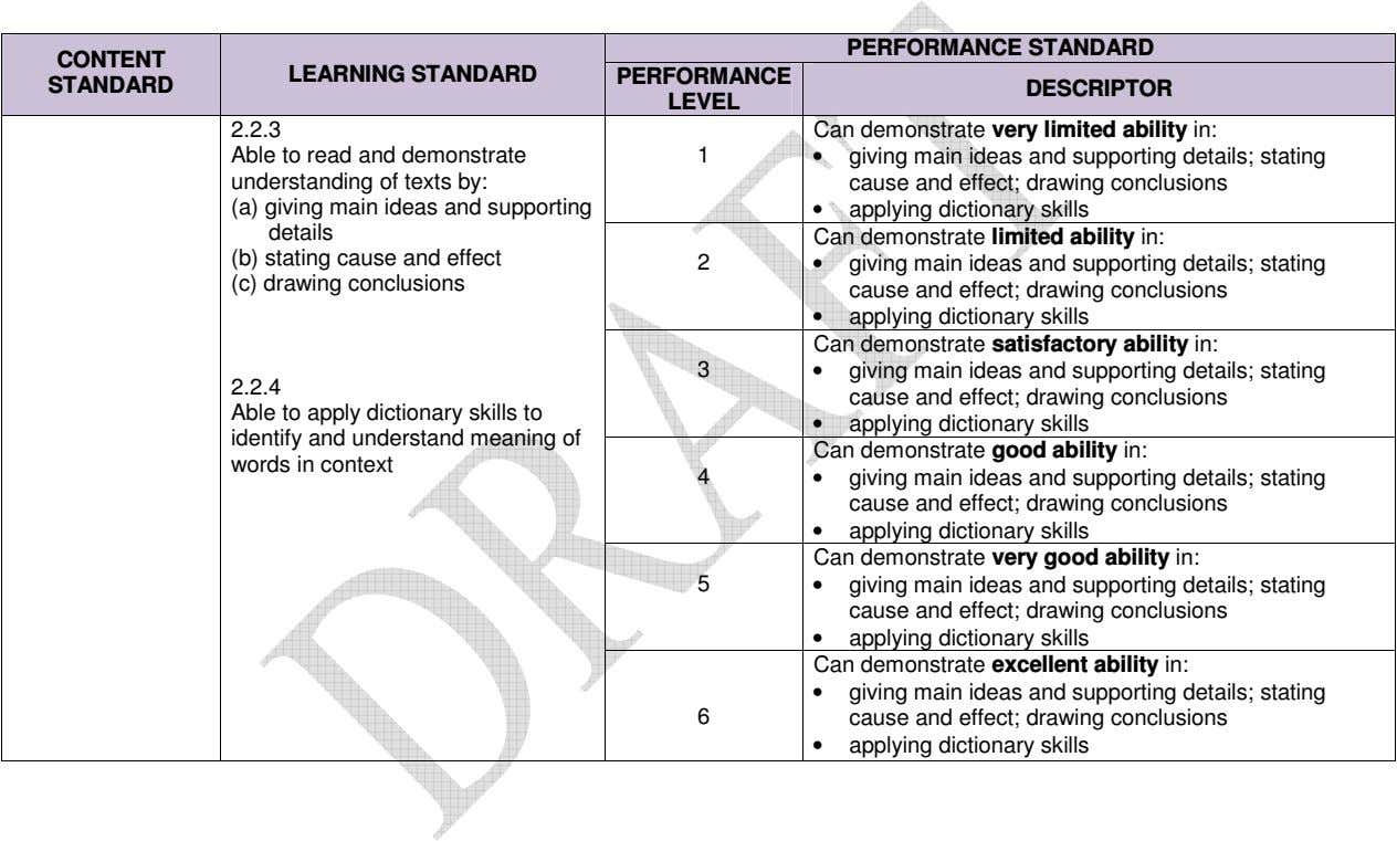 PERFORMANCE STANDARD CONTENT LEARNING STANDARD PERFORMANCE STANDARD DESCRIPTOR LEVEL 2.2.3 Can demonstrate very