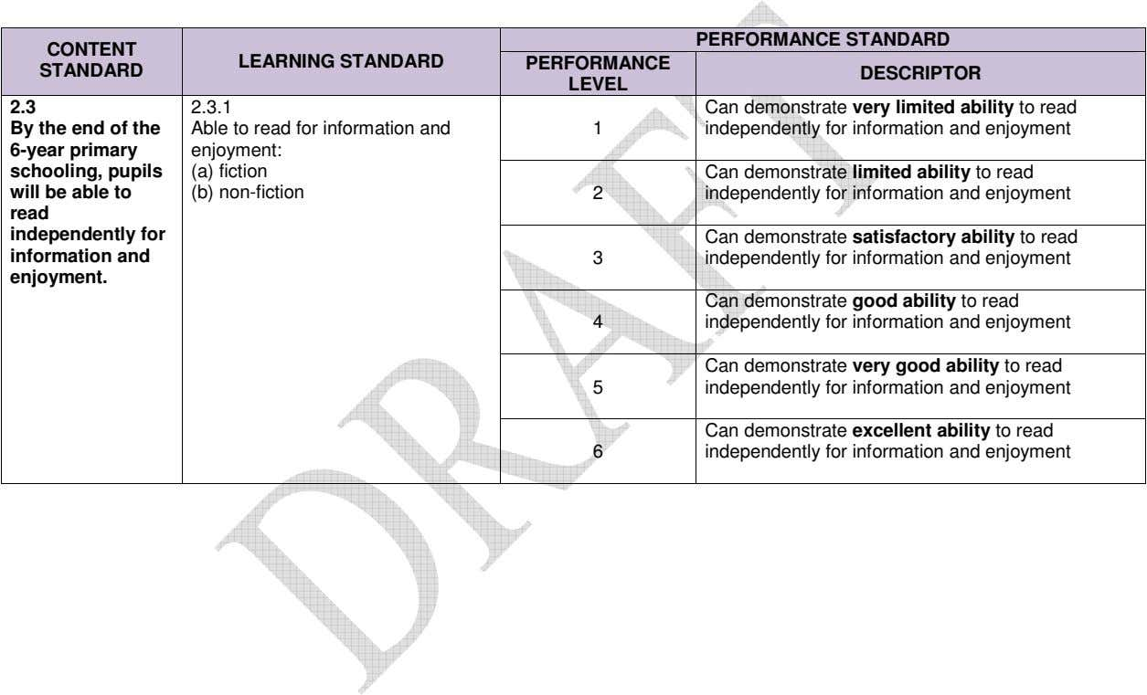 PERFORMANCE STANDARD CONTENT LEARNING STANDARD PERFORMANCE STANDARD DESCRIPTOR LEVEL 2.3 2.3.1 Can demonstrate