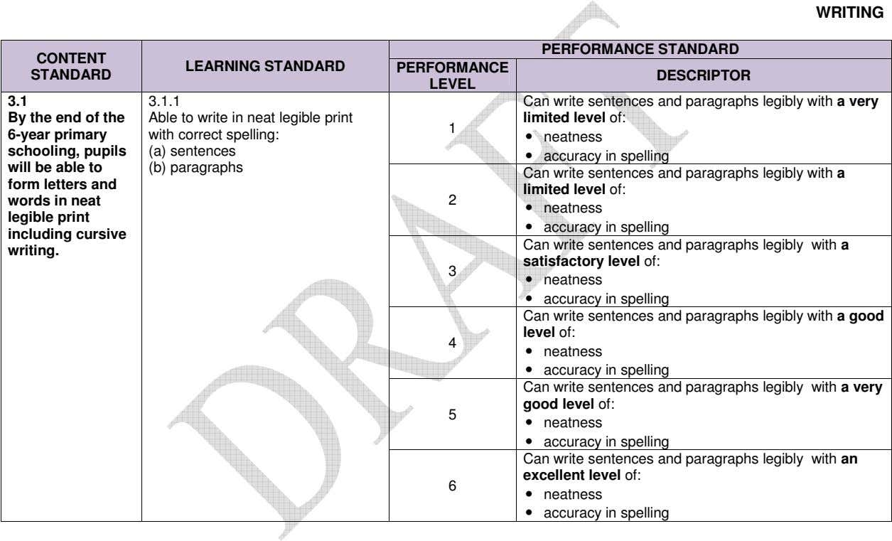 WRITING PERFORMANCE STANDARD CONTENT LEARNING STANDARD PERFORMANCE STANDARD DESCRIPTOR LEVEL 3.1 3.1.1 By the