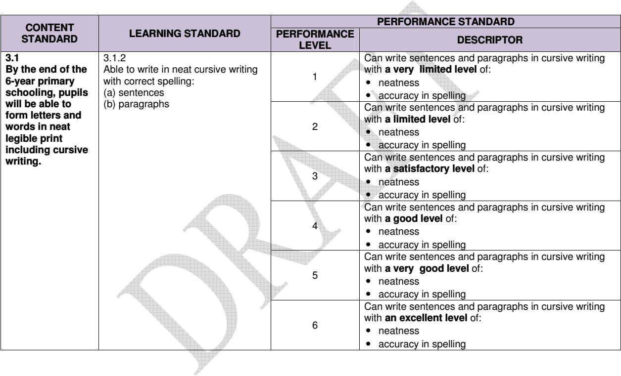 PERFORMANCE STANDARD CONTENT LEARNING STANDARD PERFORMANCE STANDARD DESCRIPTOR LEVEL 3.1 3.1.2 By the end of